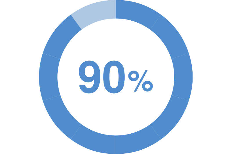 日本人の成人の90%程度が原因ウイルスを保有